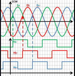 What is the principle of sine wave signal generating circuit?