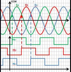 Sinusoidal wave generator